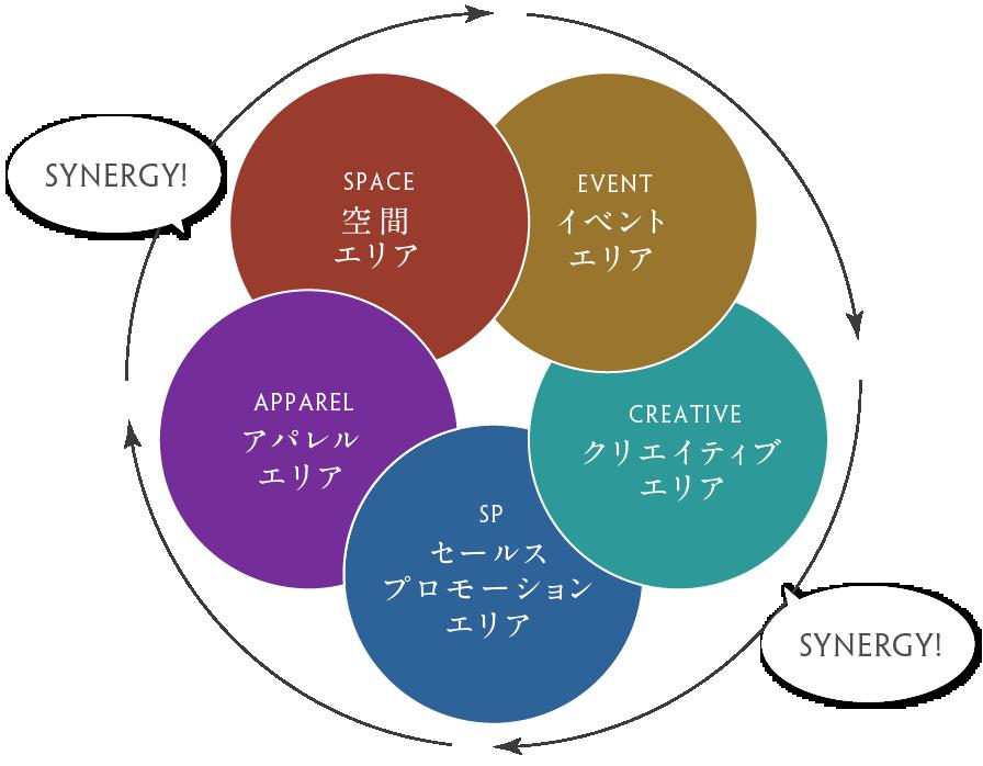 5つの事業部ダイアグラム